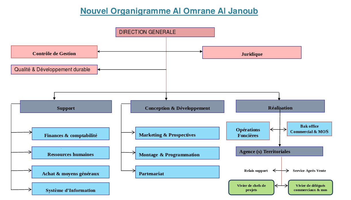 Organigramme Alomrane Al janoub